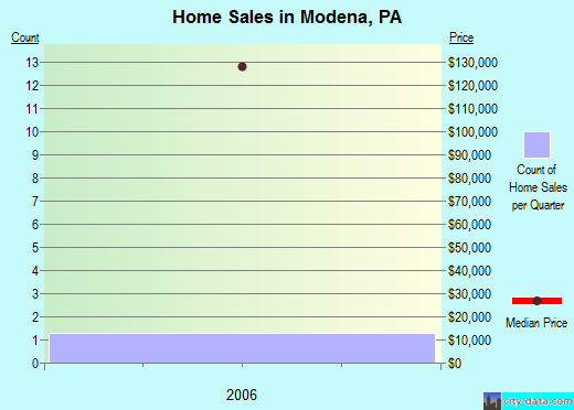 Modena,PA real estate house value index trend