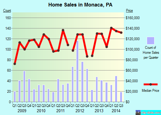 Monaca,PA real estate house value index trend