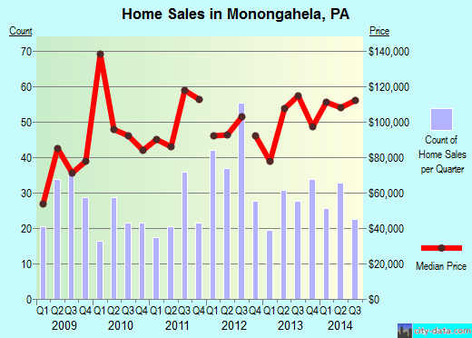 Monongahela,PA real estate house value index trend
