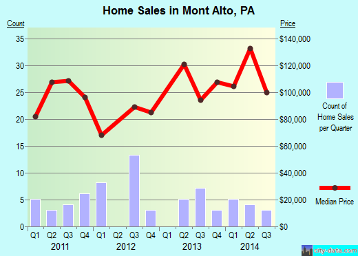 Mont Alto,PA real estate house value index trend