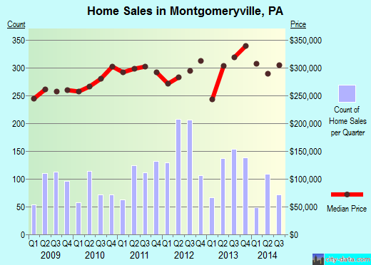 Montgomeryville,PA index of house prices