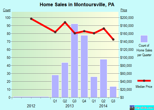 Montoursville,PA real estate house value index trend
