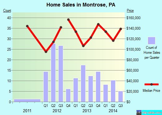 Montrose,PA real estate house value index trend