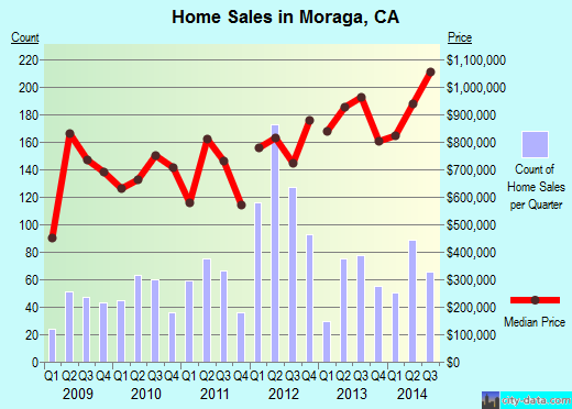 Moraga,CA real estate house value index trend