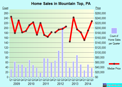 Mountain Top,PA real estate house value index trend