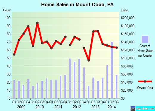 Mount Cobb,PA real estate house value index trend