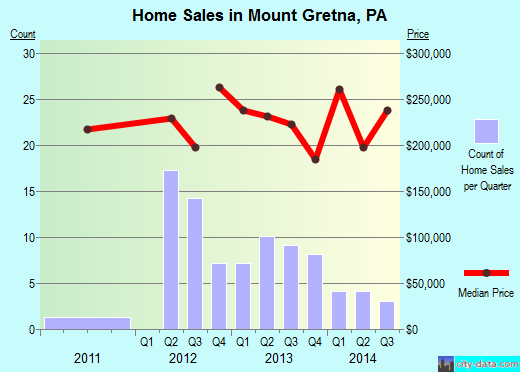 Mount Gretna,PA real estate house value index trend