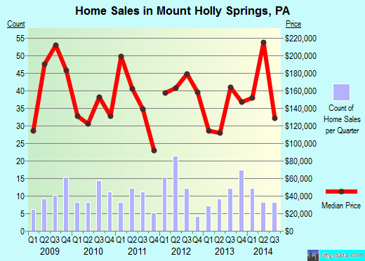 Mount Holly Springs,PA real estate house value index trend