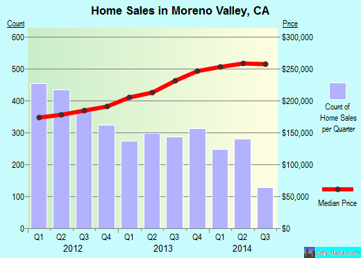 Moreno Valley,CA real estate house value index trend