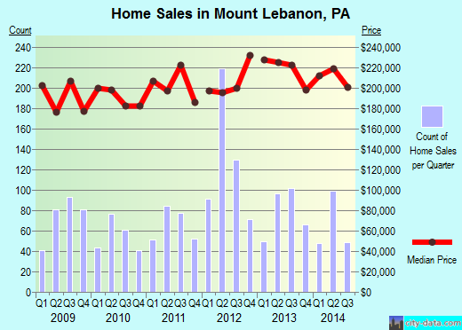 Mount Lebanon,PA real estate house value index trend