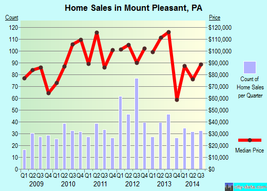 Mount Pleasant,PA real estate house value index trend