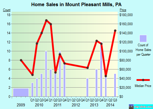 Mount Pleasant Mills,PA real estate house value index trend