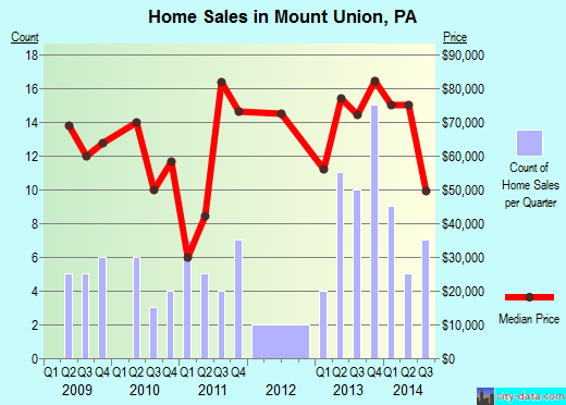 Mount Union,PA real estate house value index trend