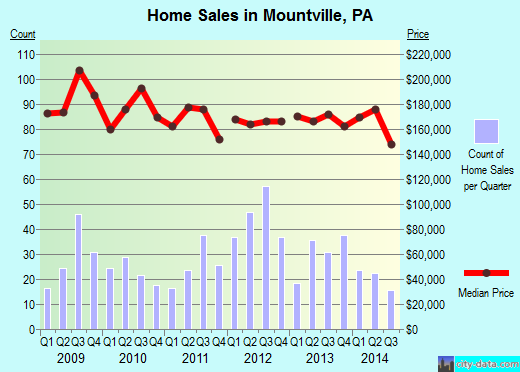 Mountville,PA real estate house value index trend