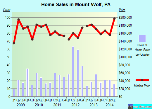 Mount Wolf,PA real estate house value index trend