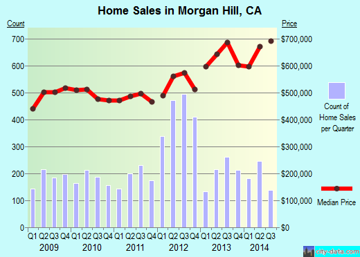 Morgan Hill,CA real estate house value index trend