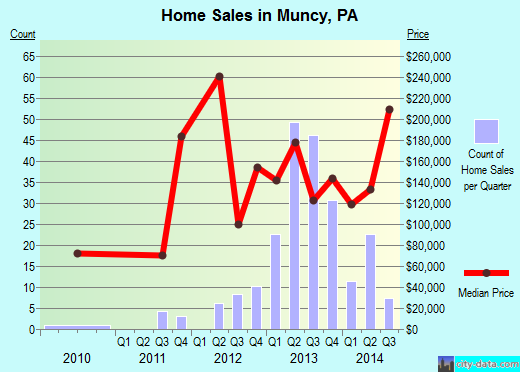 Muncy,PA real estate house value index trend