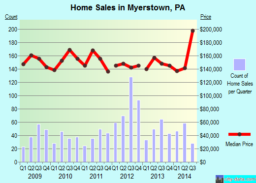 Myerstown,PA real estate house value index trend