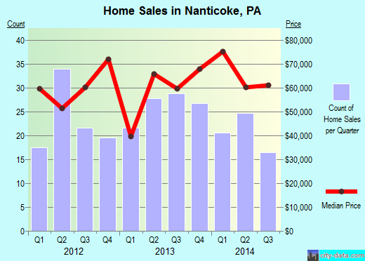 Nanticoke,PA real estate house value index trend