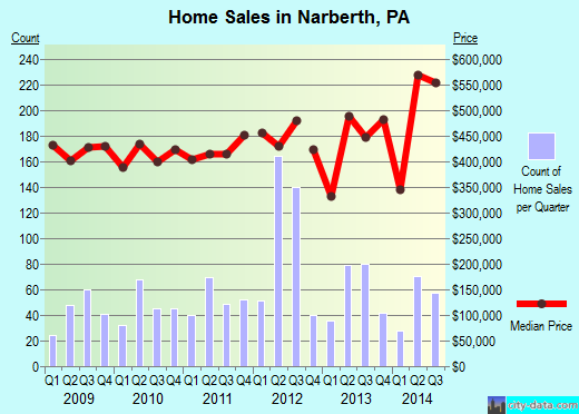Narberth,PA real estate house value index trend