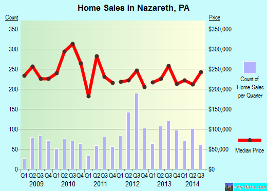 Nazareth,PA real estate house value index trend