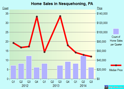 Nesquehoning,PA real estate house value index trend