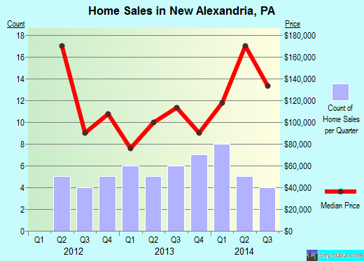 New Alexandria,PA real estate house value index trend