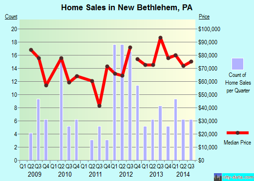 New Bethlehem,PA real estate house value index trend