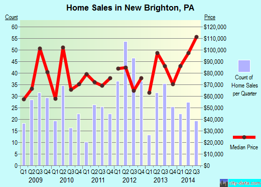 New Brighton,PA real estate house value index trend