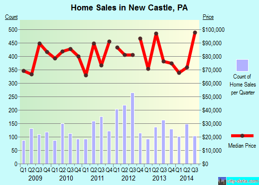 New Castle,PA real estate house value index trend