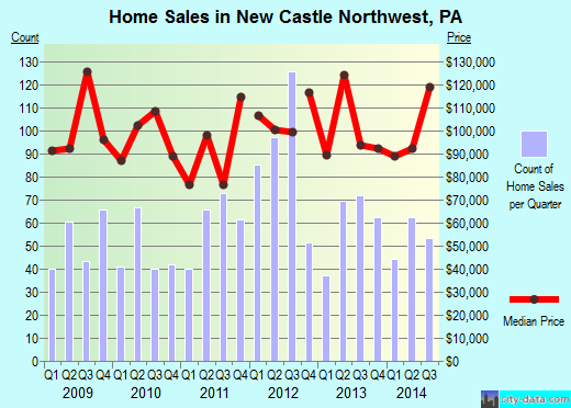 New Castle Northwest,PA real estate house value index trend