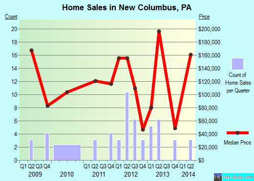 New Columbus,PA real estate house value index trend