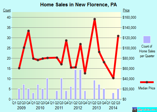 New Florence,PA real estate house value index trend