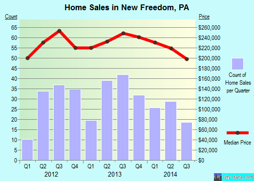 New Freedom,PA real estate house value index trend