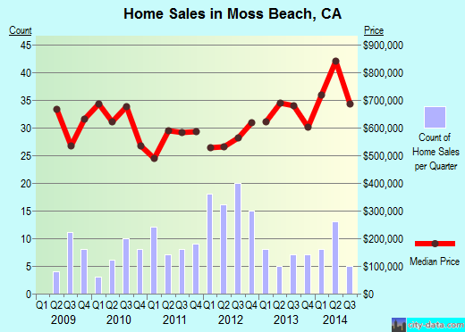 Moss Beach,CA real estate house value index trend