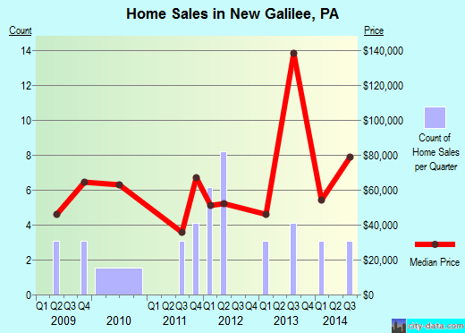 New Galilee,PA real estate house value index trend