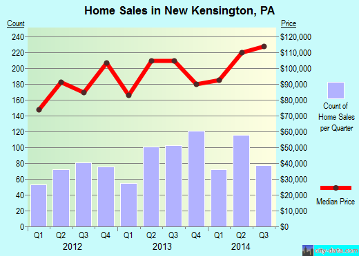 New Kensington,PA real estate house value index trend