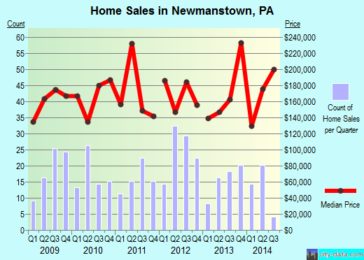 Newmanstown,PA real estate house value index trend