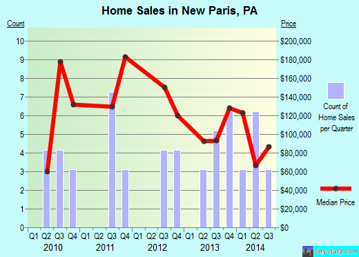 New Paris,PA real estate house value index trend