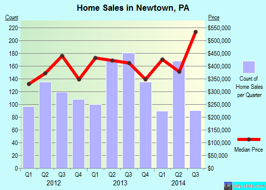 Newtown,PA real estate house value index trend