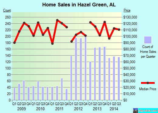 Hazel Green,AL real estate house value index trend