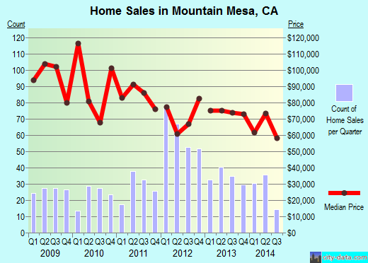 Mountain Mesa,CA real estate house value index trend