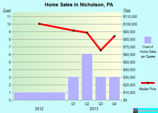 Nicholson,PA real estate house value index trend