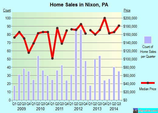 Nixon,PA index of house prices