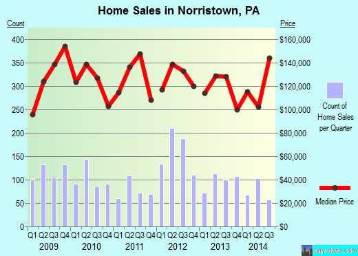 Norristown,PA real estate house value index trend