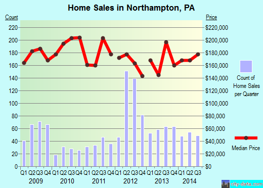 Northampton,PA real estate house value index trend
