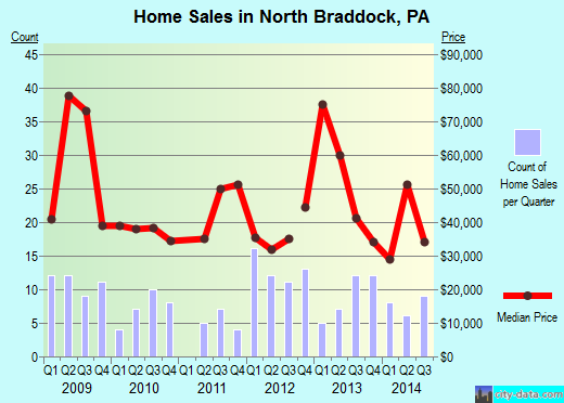 North Braddock,PA real estate house value index trend