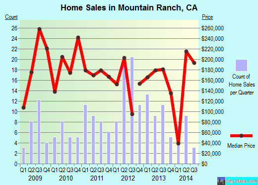 Mountain Ranch,CA real estate house value index trend