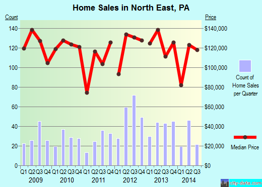 North East,PA real estate house value index trend