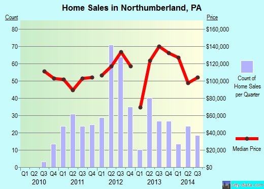 Northumberland,PA real estate house value index trend